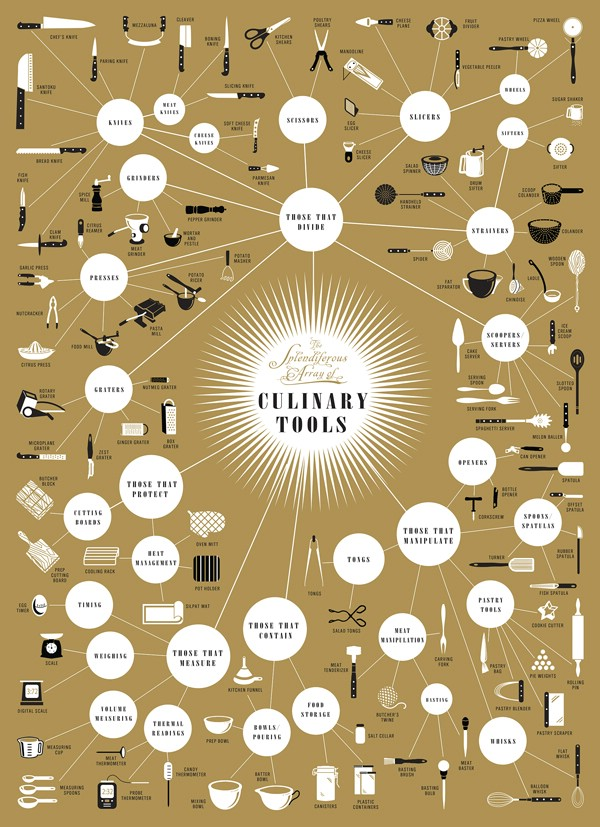 Culinary Tools - 18 Professional Kitchen Infographics to Make Cooking Easier and Faster