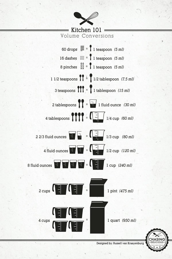 Measurements - 18 Professional Kitchen Infographics to Make Cooking Easier and Faster