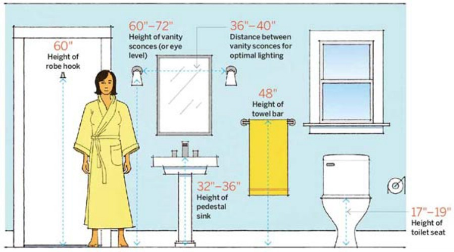 14. More helpful bathroom dimensions - 50 Amazingly Clever Cheat Sheets To Simplify Home Decorating Projects