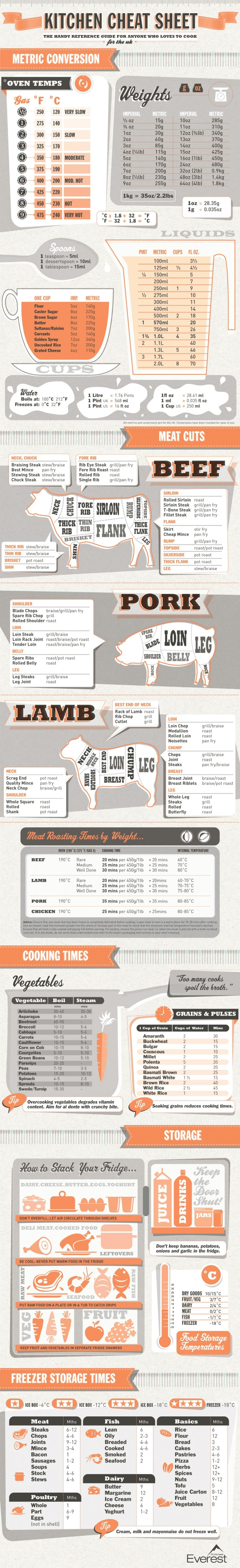 The Great Kitchen Cheat Sheet