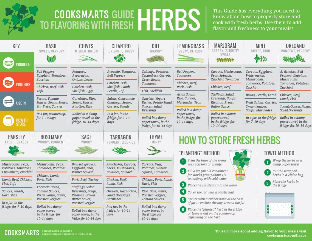 How to Flavor with Herbs