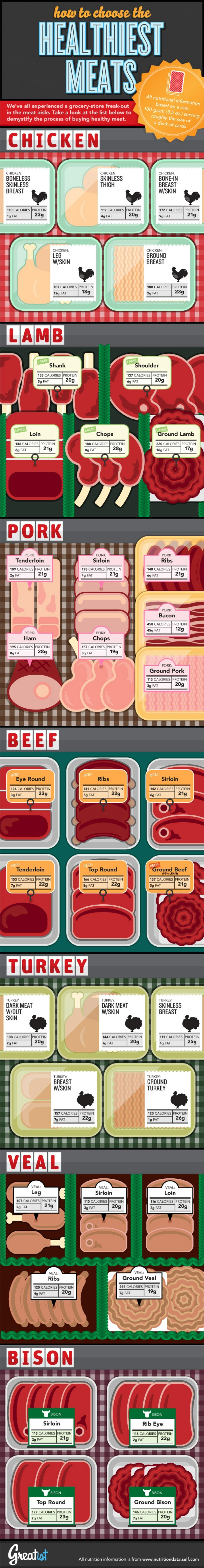 Meat Nutrition