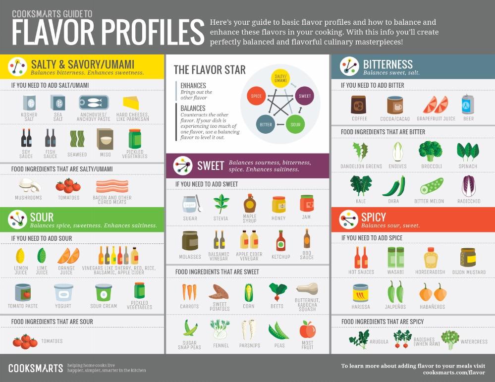 Balancing Flavor Profiles