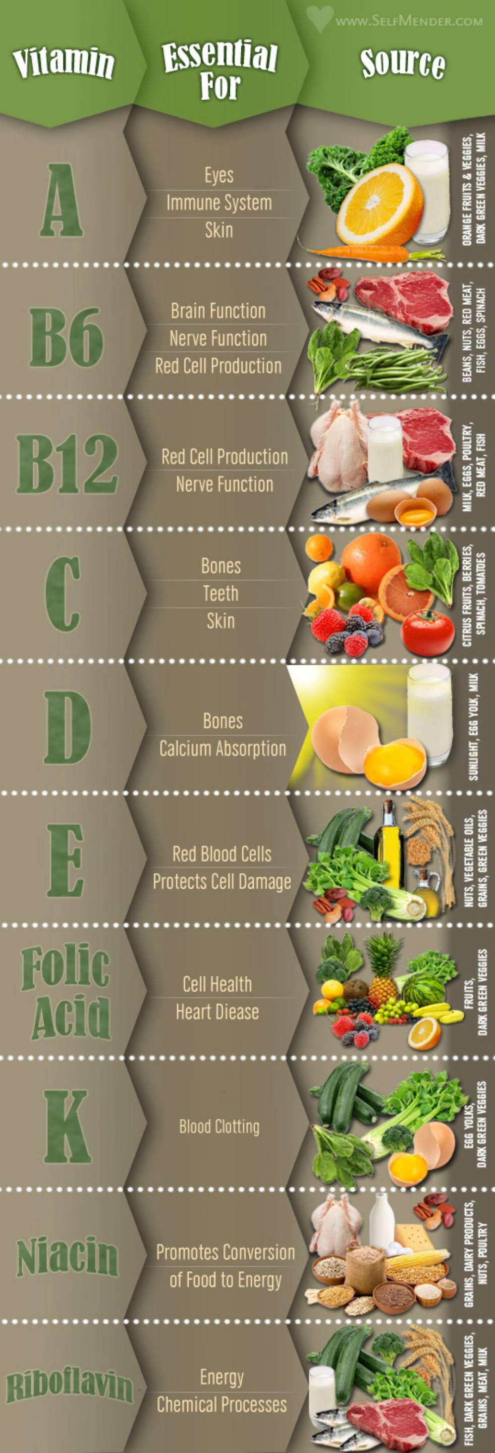 Eat Your Essential Vitamins | Diagrams For Easier Healthy Eating