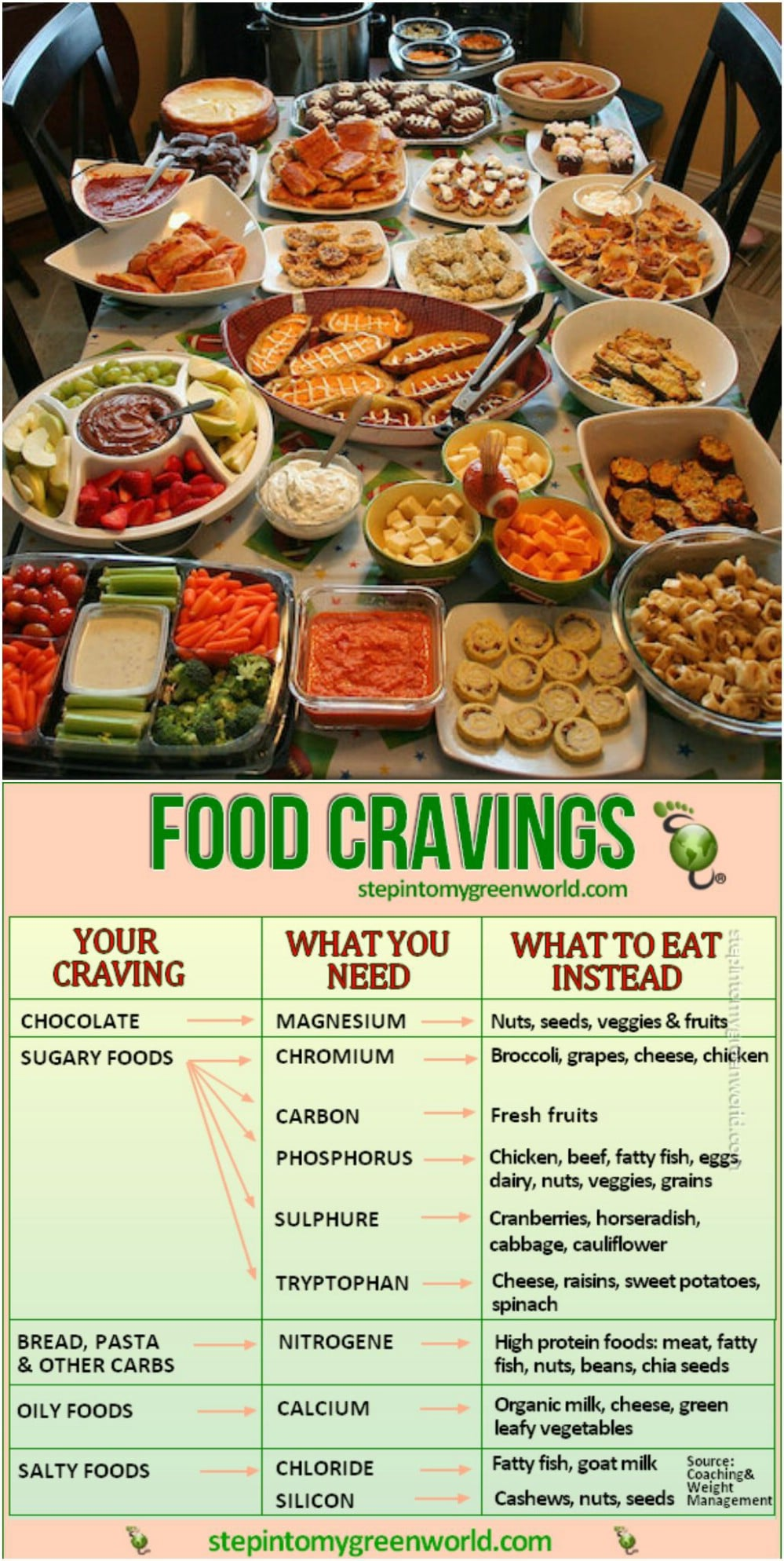 The Guide to Food Cravings