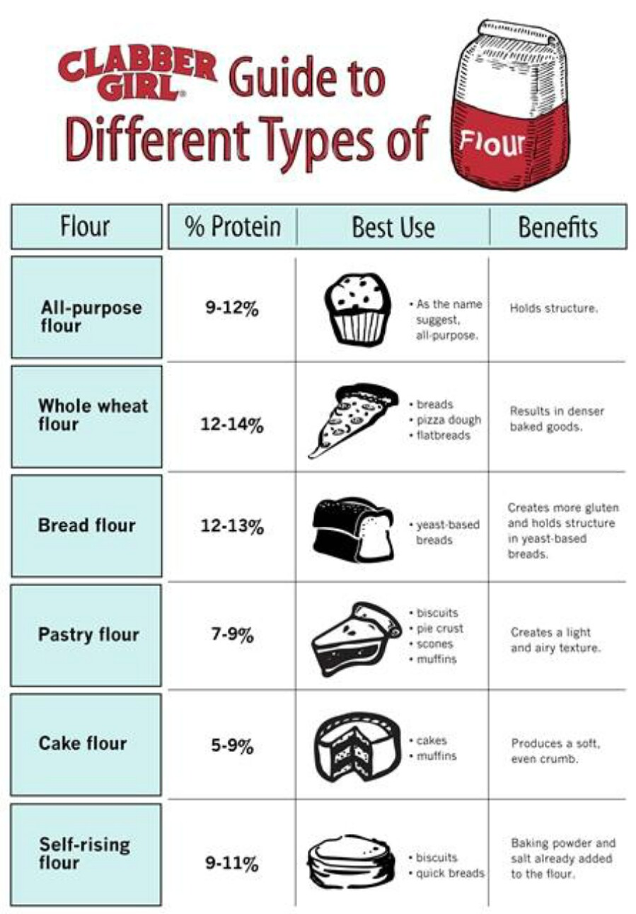 15. Learn all about the different types of flour.