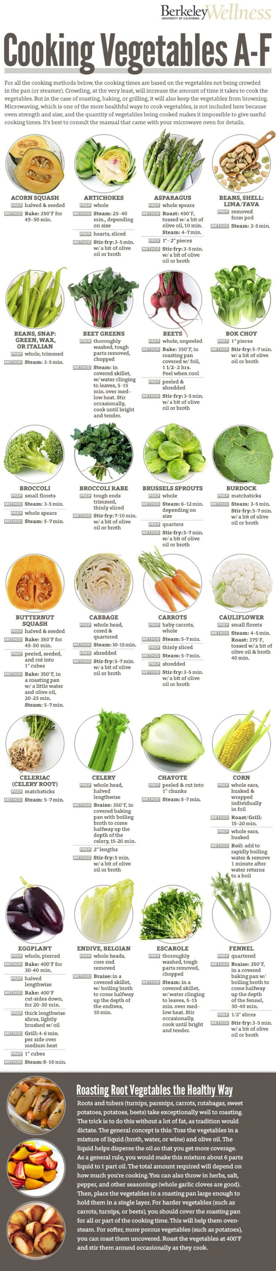 Learn how to cook any vegetable.